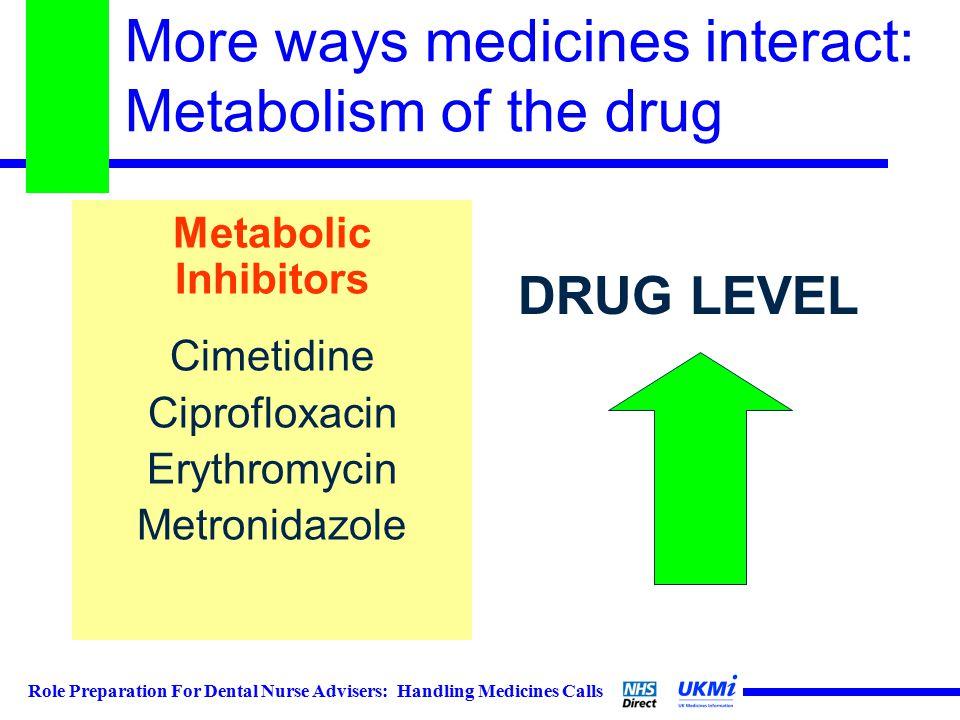 Role Preparation For Dental Nurse Advisers: Handling Medicines Calls More ways medicines interact: Metabolism of the drug Metabolic Inhibitors Cimetidine Ciprofloxacin Erythromycin Metronidazole DRUG LEVEL