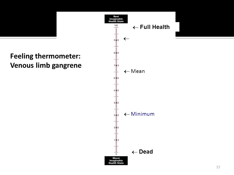 13  Dead  Full Health Feeling thermometer: Venous limb gangrene  Minimum  Maximum  Mean