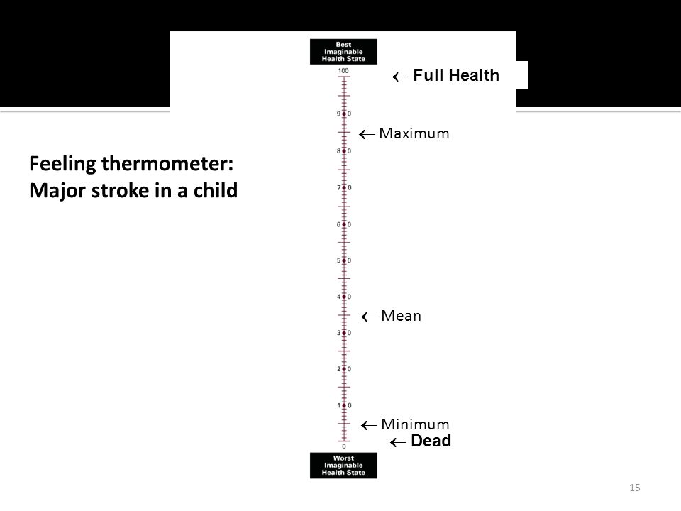 15  Dead  Full Health Feeling thermometer: Major stroke in a child  Minimum  Maximum  Mean