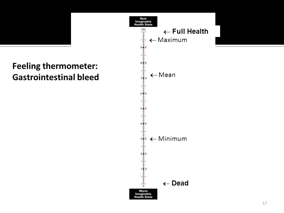 17  Dead  Full Health Feeling thermometer: Gastrointestinal bleed  Minimum  Maximum  Mean
