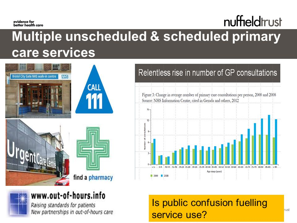 © Nuffield Trust Multiple unscheduled & scheduled primary care services Is public confusion fuelling service use?