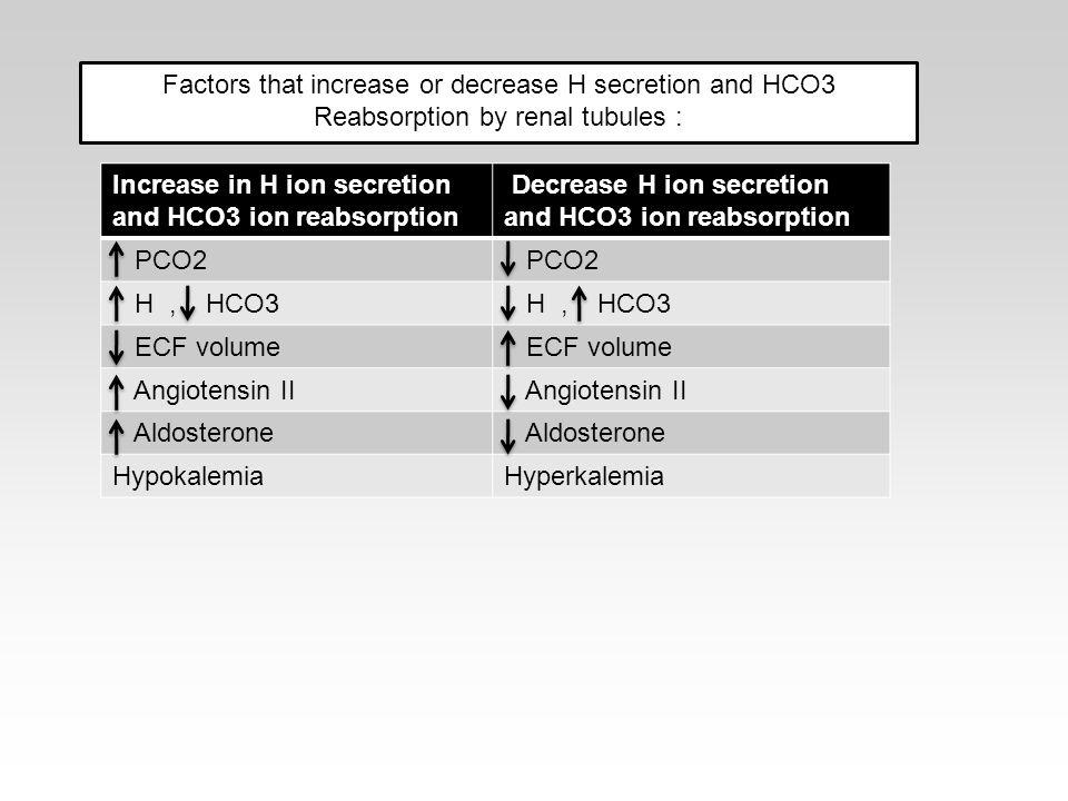 Decrease H ion secretion and HCO3 ion reabsorption Increase in H ion secretion and HCO3 ion reabsorption PCO2 H, HCO3 ECF volume Angiotensin II Aldosterone HyperkalemiaHypokalemia Factors that increase or decrease H secretion and HCO3 Reabsorption by renal tubules :
