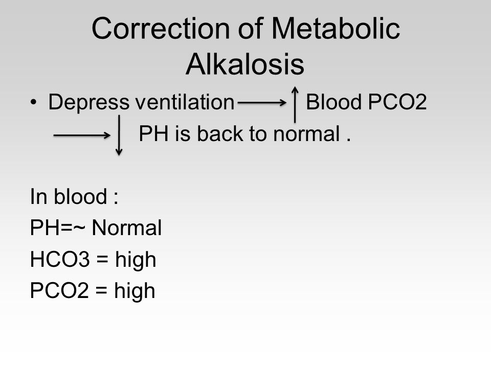 Correction of Metabolic Alkalosis Depress ventilation Blood PCO2 PH is back to normal. In blood : PH=~ Normal HCO3 = high PCO2 = high
