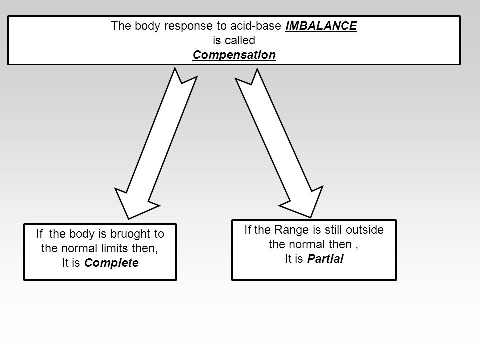 The body response to acid-base IMBALANCE is called Compensation If the body is bruoght to the normal limits then, It is Complete If the Range is still outside the normal then, It is Partial