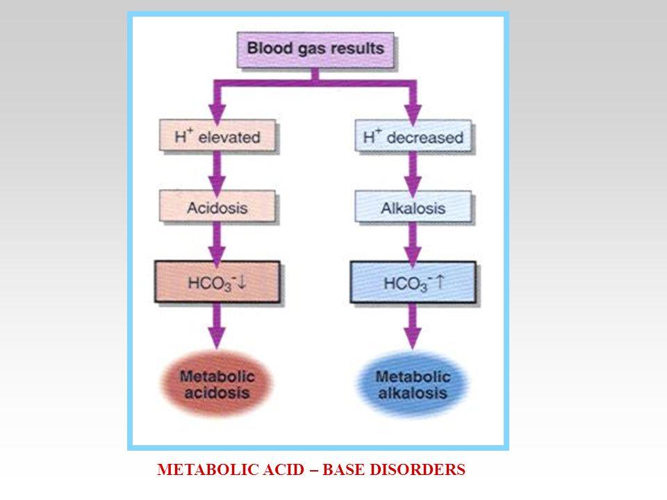 METABOLIC ACID – BASE DISORDERS