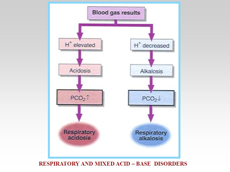 RESPIRATORY AND MIXED ACID – BASE DISORDERS