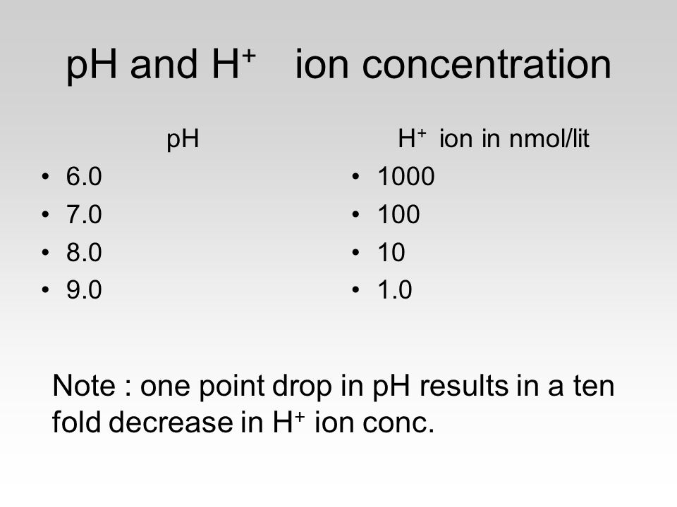 pH and H + ion concentration pH 6.0 7.0 8.0 9.0 H + ion in nmol/lit 1000 100 10 1.0 Note : one point drop in pH results in a ten fold decrease in H +