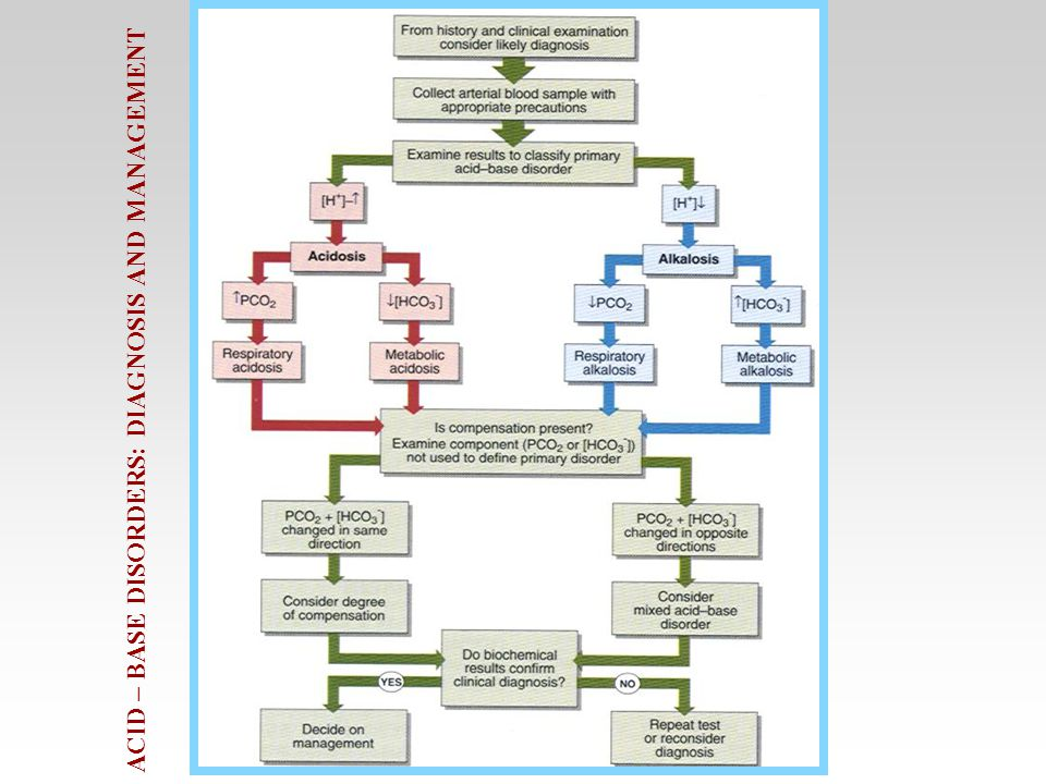ACID – BASE DISORDERS: DIAGNOSIS AND MANAGEMENT