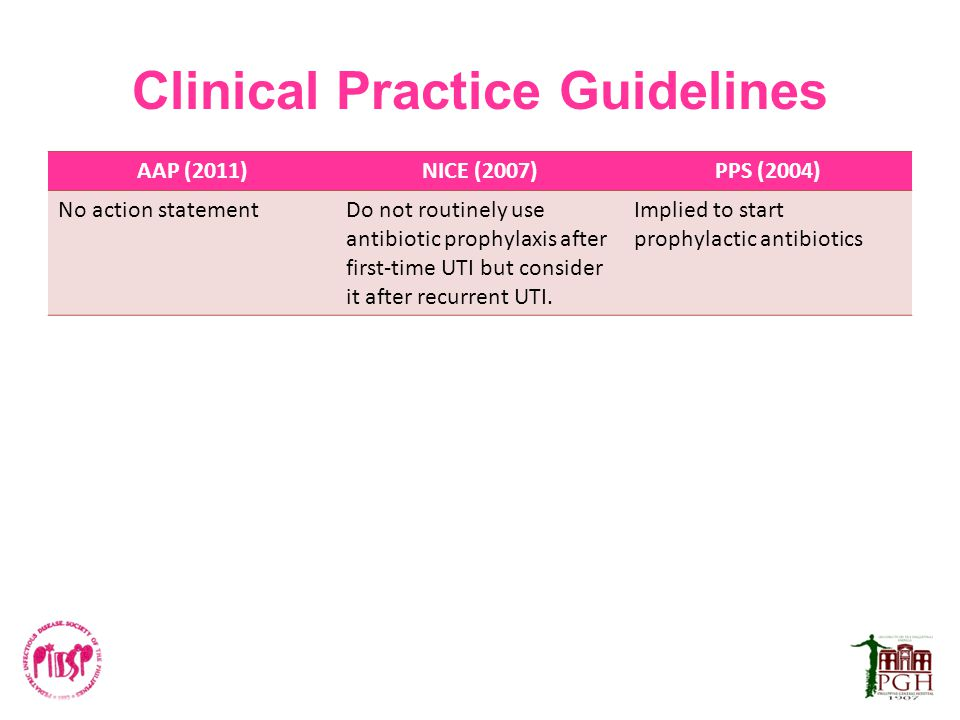 Clinical Practice Guidelines AAP (2011)NICE (2007)PPS (2004) No action statementDo not routinely use antibiotic prophylaxis after first-time UTI but c