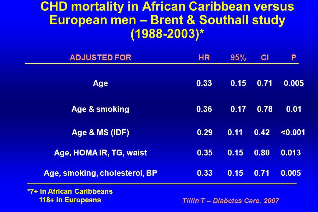 CHD mortality in African Caribbean versus European men – Brent & Southall study (1988-2003)* ADJUSTED FORHR95%CIP Age0.330.150.710.005 Age & smoking0.360.170.780.01 Age & MS (IDF) 0.290.110.42<0.001 Age, HOMA IR, TG, waist 0.350.150.800.013 Age, smoking, cholesterol, BP 0.330.150.710.005 *7+ in African Caribbeans 118+ in Europeans Tillin T – Diabetes Care, 2007