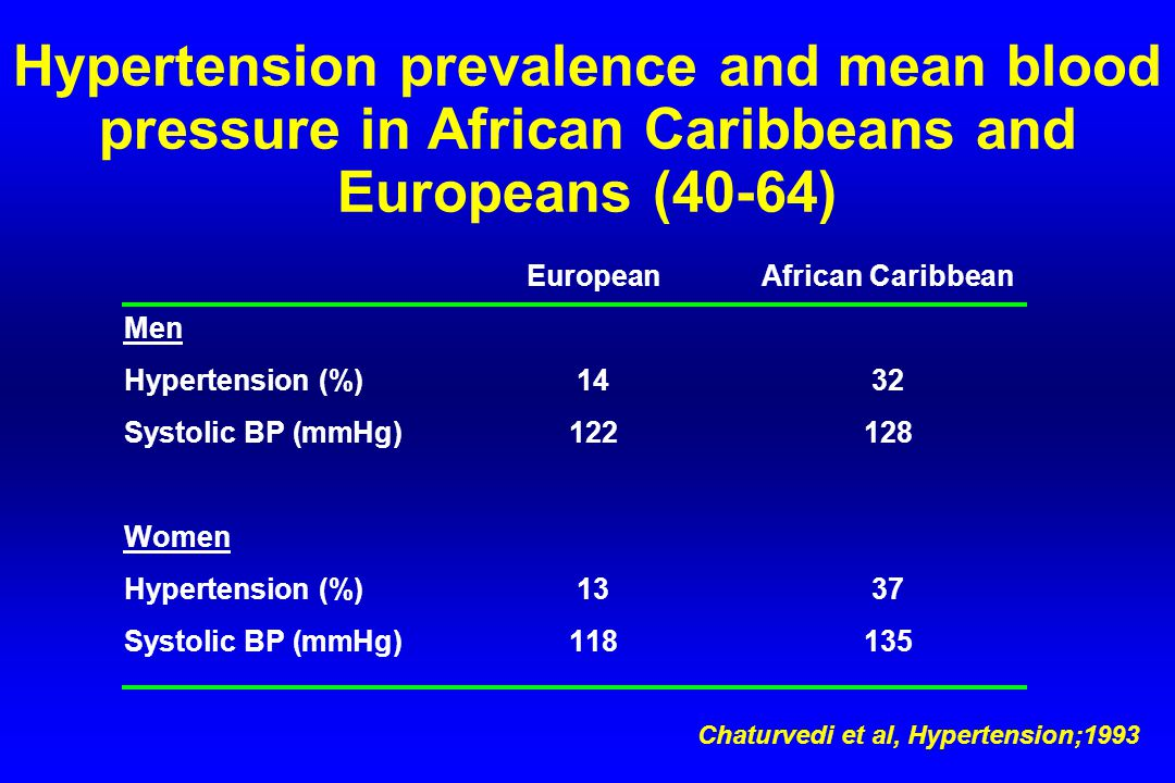 Hypertension prevalence and mean blood pressure in African Caribbeans and Europeans (40-64) EuropeanAfrican Caribbean Men Hypertension (%)1432 Systolic BP (mmHg)122128 Women Hypertension (%) 1337 Systolic BP (mmHg) 118135 Chaturvedi et al, Hypertension;1993