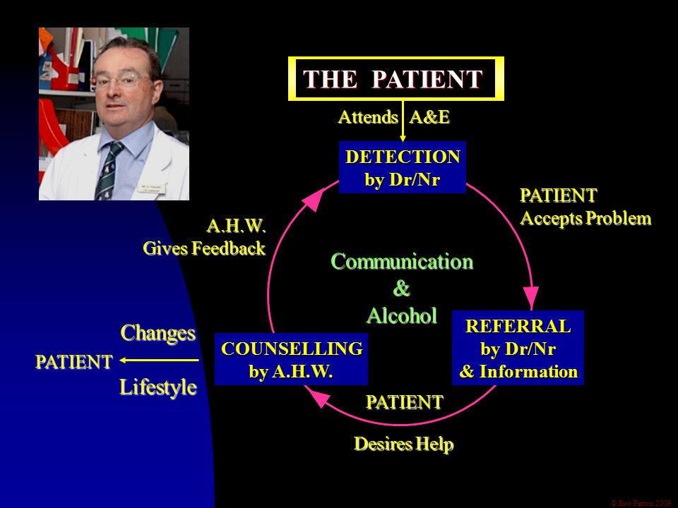© Bob Patton 2009 DETECTION by Dr/Nr PATIENT Accepts Problem REFERRAL by Dr/Nr & Information PATIENT Desires Help Communication&Alcohol A.H.W.