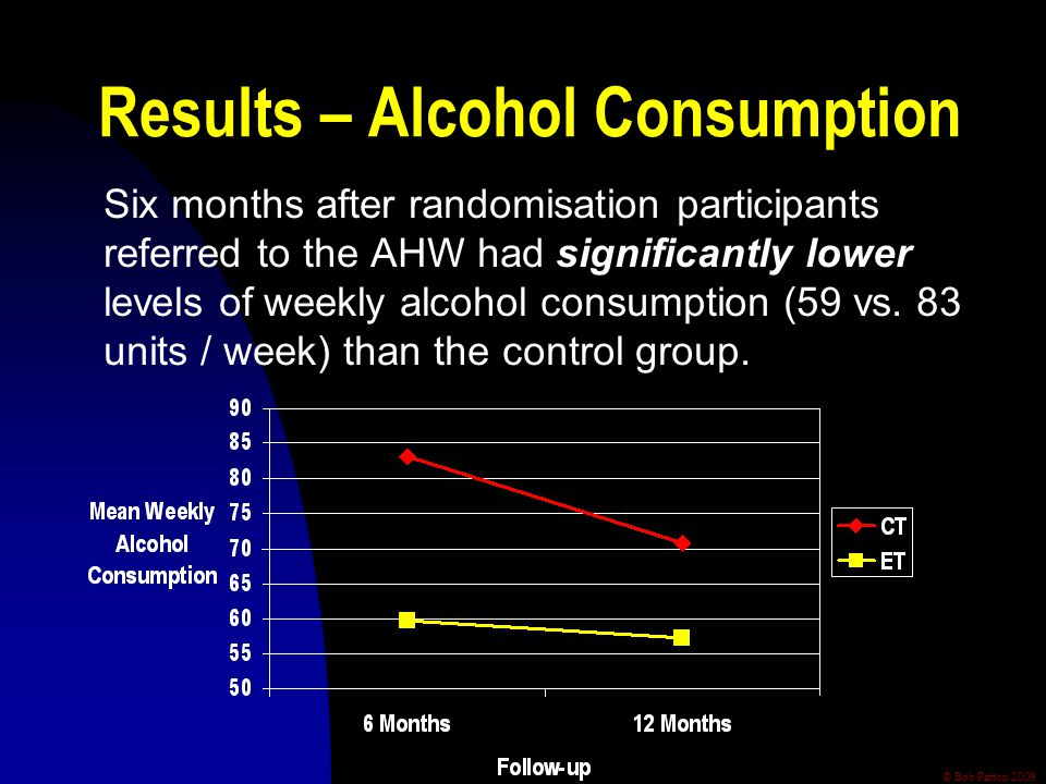 © Bob Patton 2009 Results – Alcohol Consumption Six months after randomisation participants referred to the AHW had significantly lower levels of week