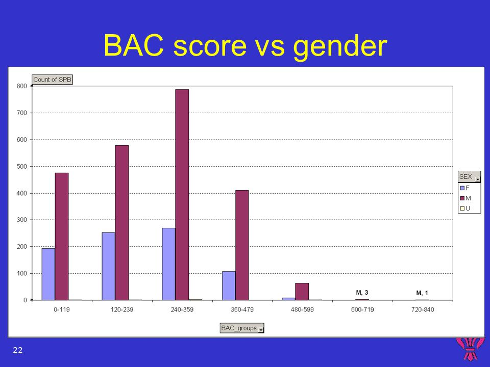 22 BAC score vs gender