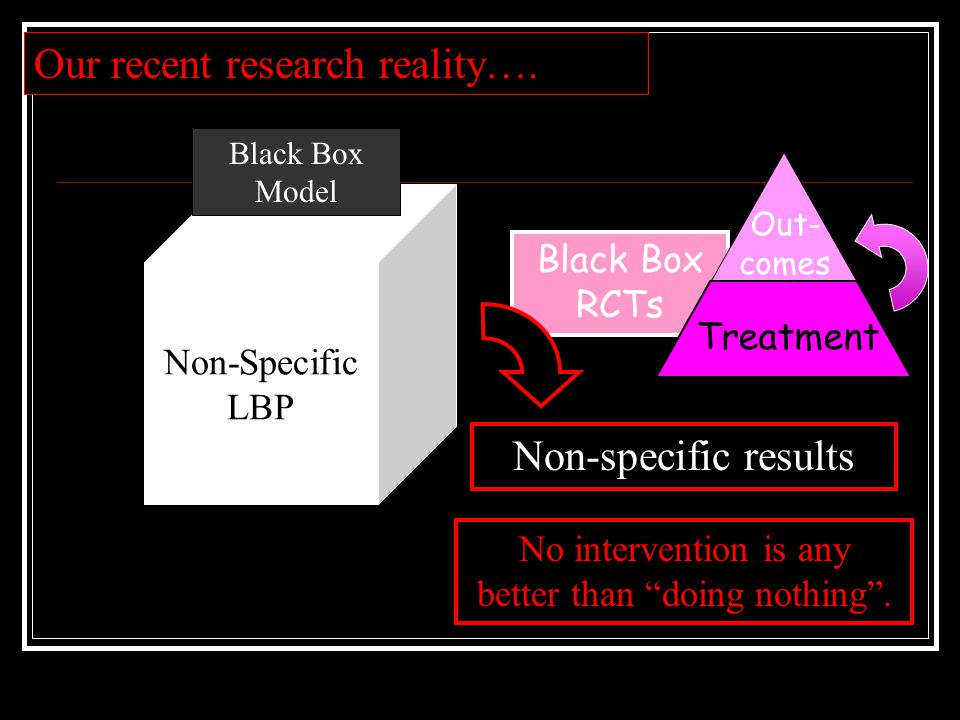 Non-Specific LBP Black Box Model Black Box RCTs Non-specific results Our recent research reality….