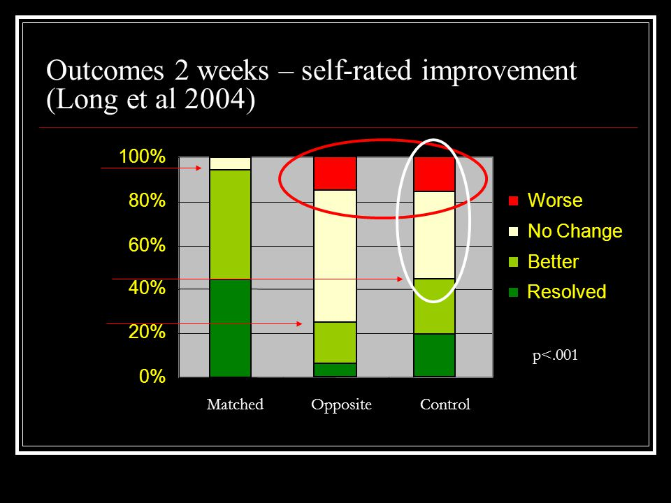 Outcomes 2 weeks – self-rated improvement (Long et al 2004) 0% 20% 40% 60% 80% 100% MatchedOppositeControl Worse No Change Better Resolved 95% 23% 42% p<.001
