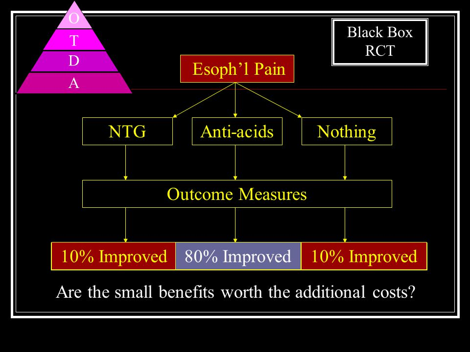 Chest Pain Outcome Measures Are the small benefits worth the additional costs.