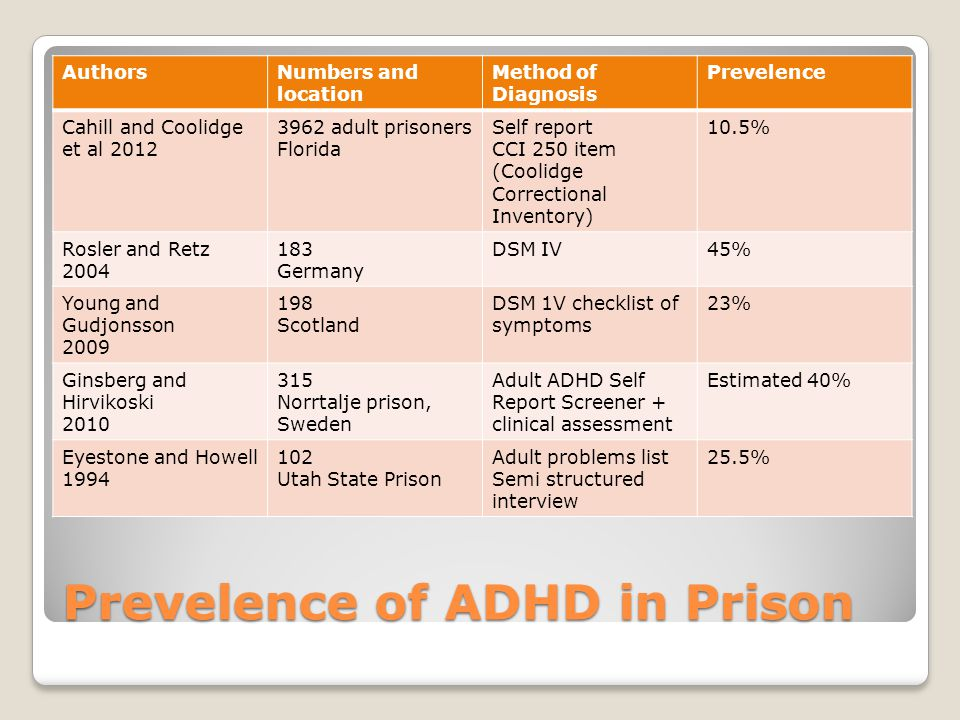 Prevelence of ADHD in Prison AuthorsNumbers and location Method of Diagnosis Prevelence Cahill and Coolidge et al 2012 3962 adult prisoners Florida Se