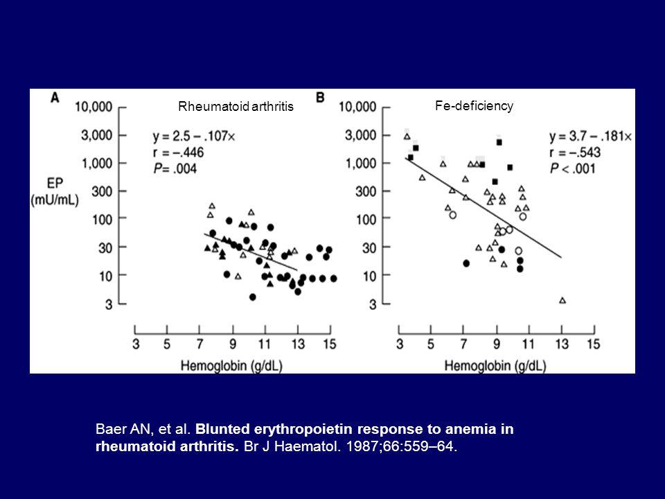 Baer AN, et al. Blunted erythropoietin response to anemia in rheumatoid arthritis.
