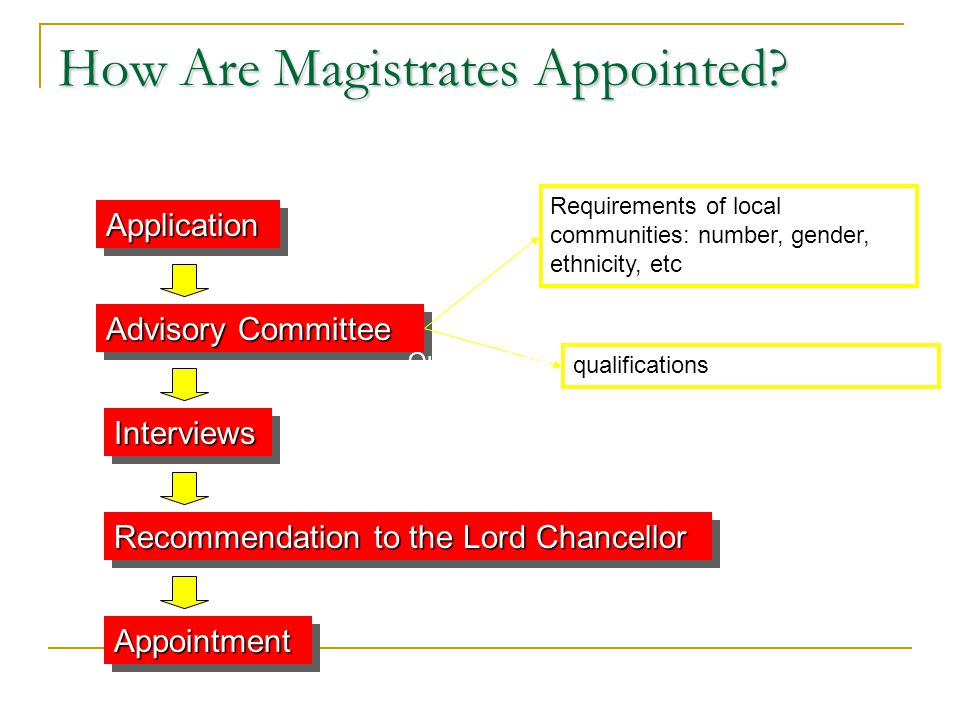 How Are Magistrates Appointed.