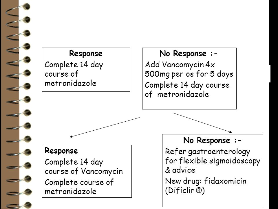 Response Complete 14 day course of Vancomycin Complete course of metronidazole No Response :- Refer gastroenterology for flexible sigmoidoscopy & advice New drug: fidaxomicin (Dificlir ® ) Response Complete 14 day course of metronidazole No Response :- Add Vancomycin 4x 500mg per os for 5 days Complete 14 day course of metronidazole