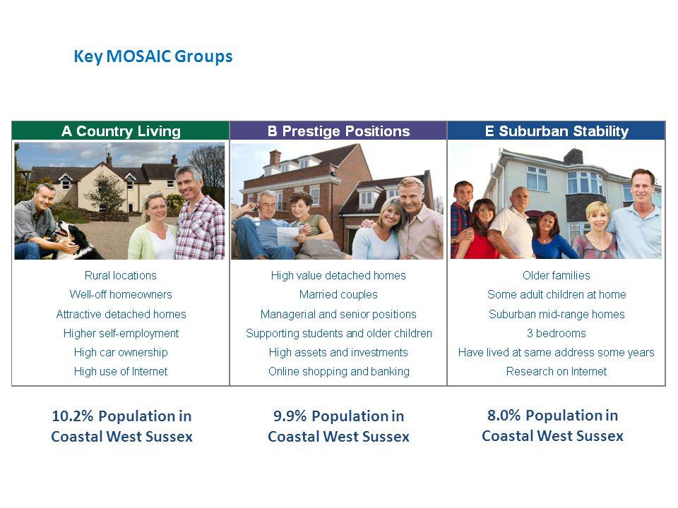 17.1% Population in Coastal West Sussex 7.0% Population in Coastal West Sussex 11.6% Population in Coastal West Sussex Key MOSAIC Groups