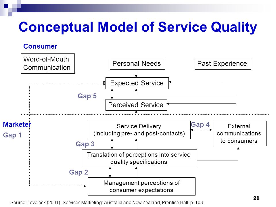Conceptual Model of Service Quality Word-of-Mouth Communication Personal NeedsPast Experience Expected Service Perceived Service Service Delivery (including pre- and post-contacts) Translation of perceptions into service quality specifications Management perceptions of consumer expectations External communications to consumers Gap 1 Gap 5 Gap 3 Gap 2 Gap 4Marketer Consumer Source: Lovelock (2001).