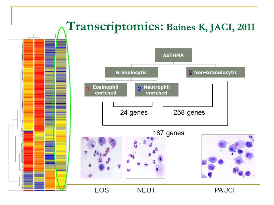 Transcriptomics: Baines K, JACI, 2011 187 genes 24 genes 258 genes 12 3 EOSNEUTPAUCI