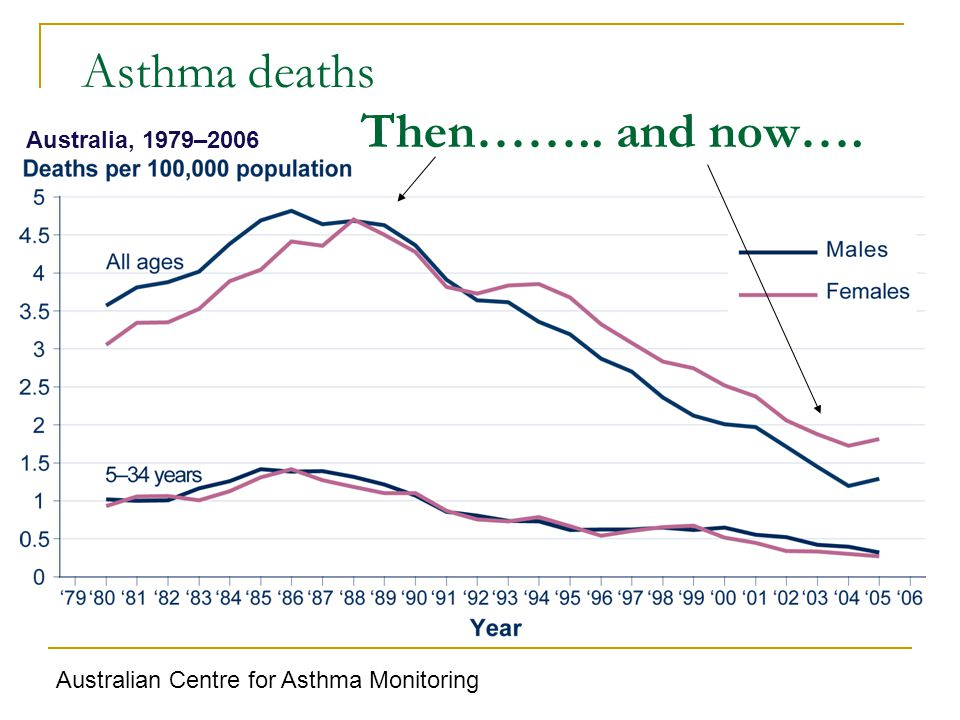 Australia, 1979–2006 Asthma deaths Then…….. and now…. Australian Centre for Asthma Monitoring