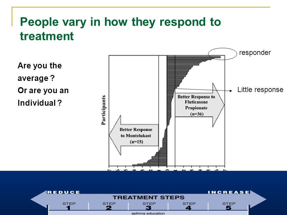 People vary in how they respond to treatment Are you the average .