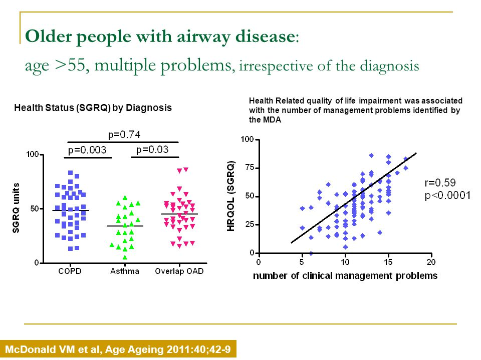 Older people with airway disease: age >55, multiple problems, irrespective of the diagnosis Health Status (SGRQ) by Diagnosis Health Related quality of life impairment was associated with the number of management problems identified by the MDA McDonald VM et al, Age Ageing 2011:40;42-9