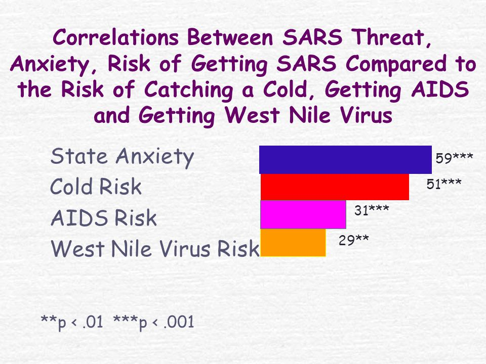 Correlations Between SARS Threat, Anxiety, Risk of Getting SARS Compared to the Risk of Catching a Cold, Getting AIDS and Getting West Nile Virus State Anxiety Cold Risk AIDS Risk West Nile Virus Risk **p <.01 ***p <.001 59*** 51*** 31*** 29**