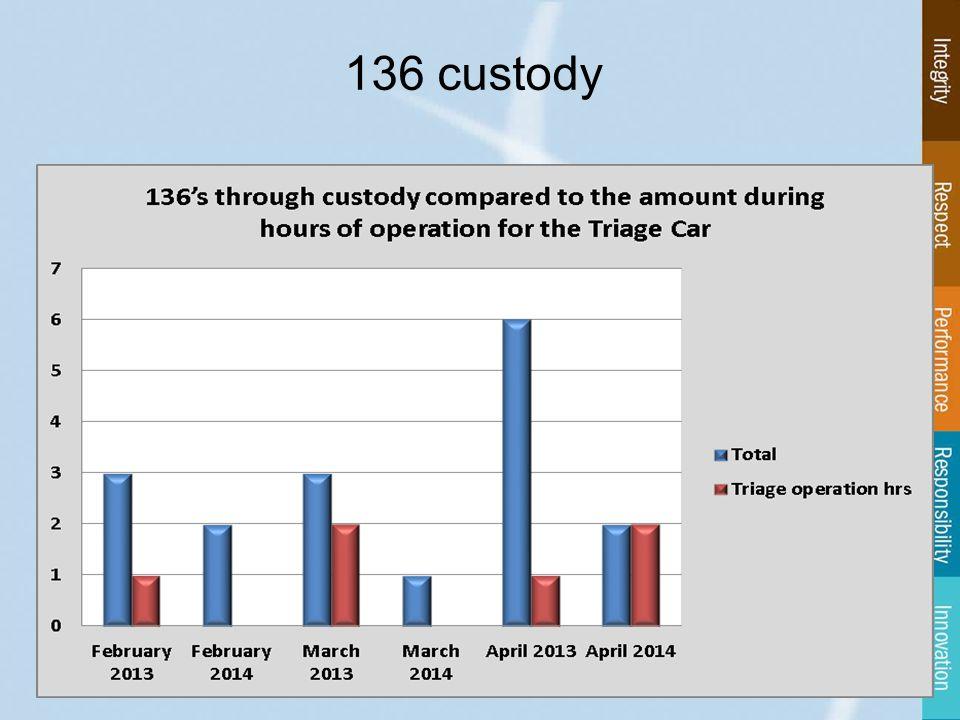 136 custody