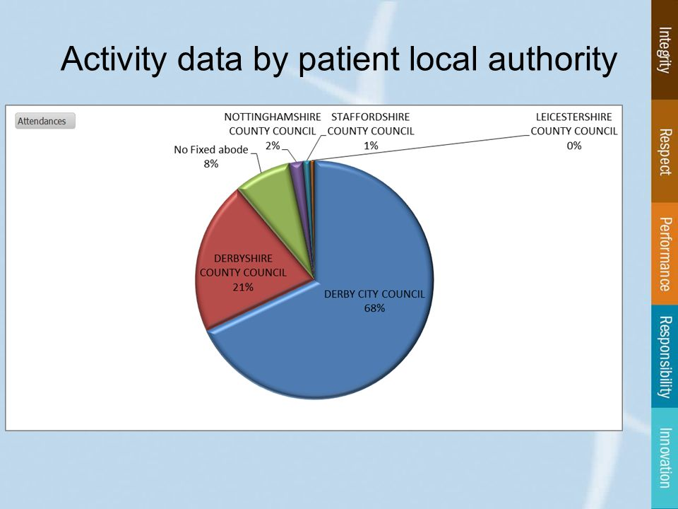 Activity data by patient local authority