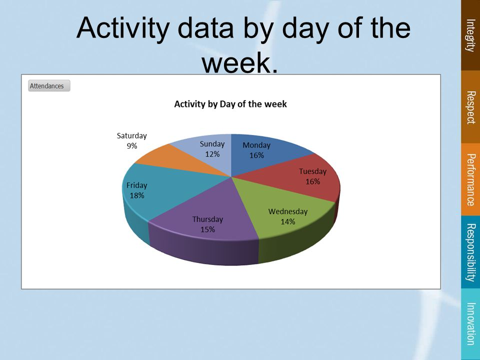 Activity data by day of the week.
