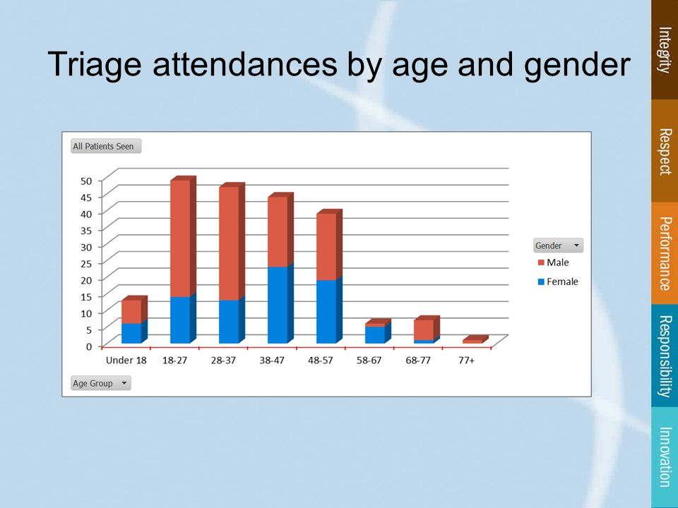 Triage attendances by age and gender