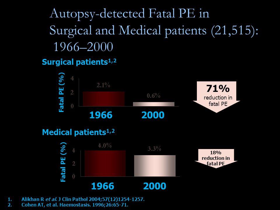 1.Alikhan R et al. J Clin Pathol 2004;57(12)1254-1257.