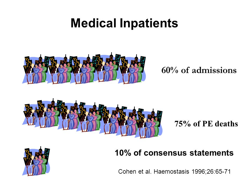 60% of admissions 75% of PE deaths Medical Inpatients 10% of consensus statements Cohen et al.