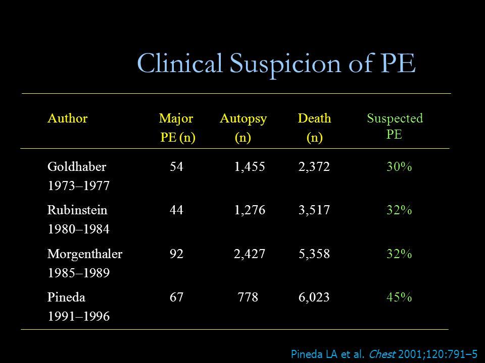 Clinical Suspicion of PE AuthorMajor PE (n) Autopsy (n) Death (n) Suspected PE Goldhaber 1973–1977 541,4552,37230% Rubinstein 1980–1984 441,2763,51732% Morgenthaler 1985–1989 922,4275,35832% Pineda 1991–1996 67 7786,02345% Pineda LA et al.