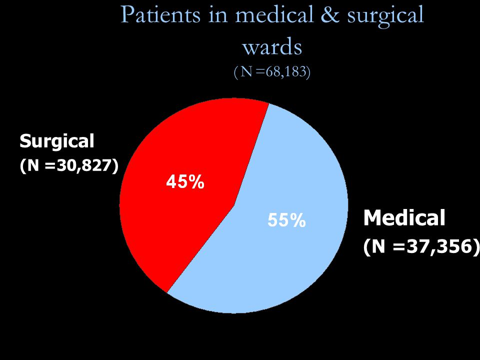 Patients in medical & surgical wards ( N =68,183) Surgical (N =30,827) Medical (N =37,356)