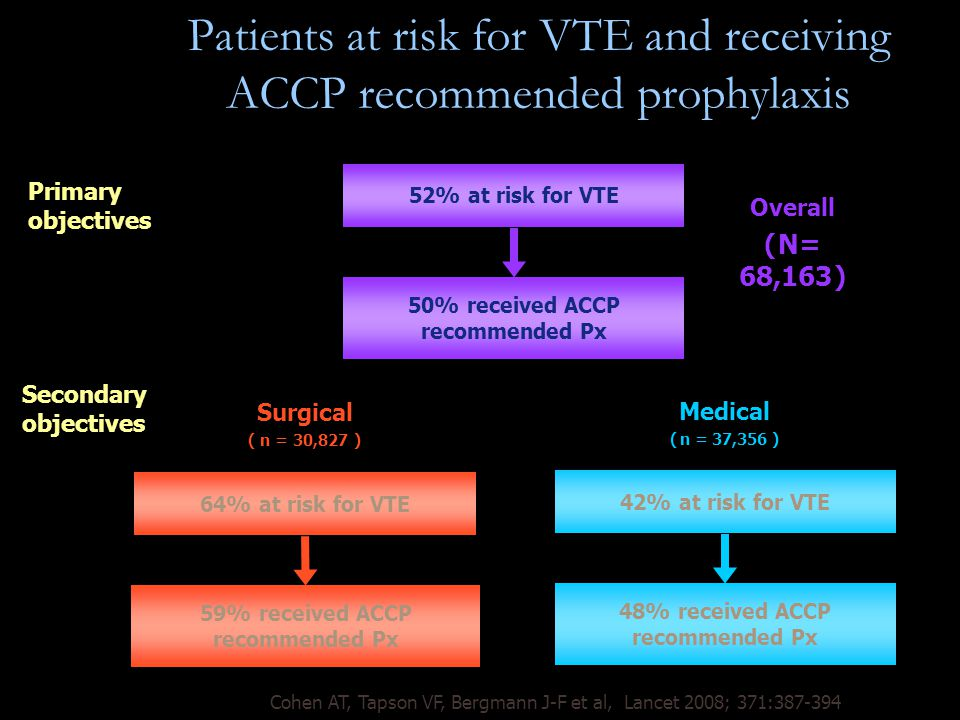Patients at risk for VTE and receiving ACCP recommended prophylaxis Primary objectives 52% at risk for VTE 50% received ACCP recommended Px Overall ( N= 68,163 ) 42% at risk for VTE 48% received ACCP recommended Px Medical ( n = 37,356 ) Secondary objectives 64% at risk for VTE 59% received ACCP recommended Px Surgical ( n = 30,827 ) Cohen AT, Tapson VF, Bergmann J-F et al, Lancet 2008; 371:387-394