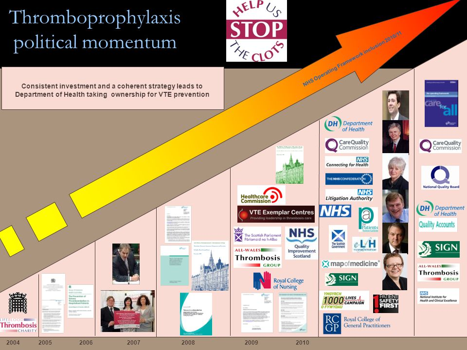 Thromboprophylaxis political momentum NHS Operating Framework inclusion 2010/11 2004 2005 2006 2007 2008 2009 2010 Consistent investment and a coherent strategy leads to Department of Health taking ownership for VTE prevention