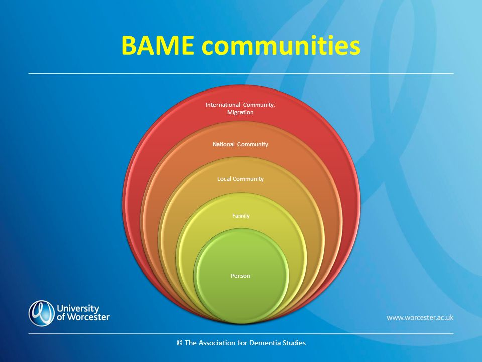© The Association for Dementia Studies BAME communities International Community: Migration National Community Local Community Family Person