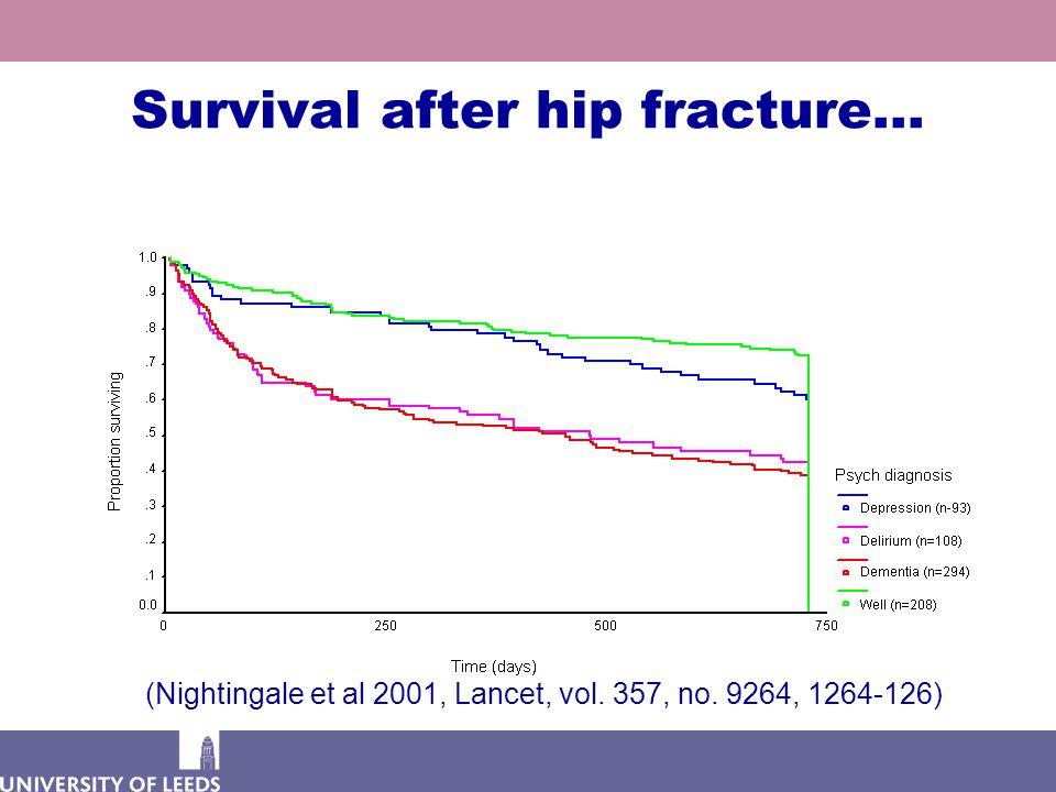 Survival after hip fracture… (Nightingale et al 2001, Lancet, vol. 357, no. 9264, 1264-126)