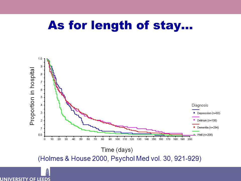 As for length of stay… (Holmes & House 2000, Psychol Med vol. 30, 921-929)