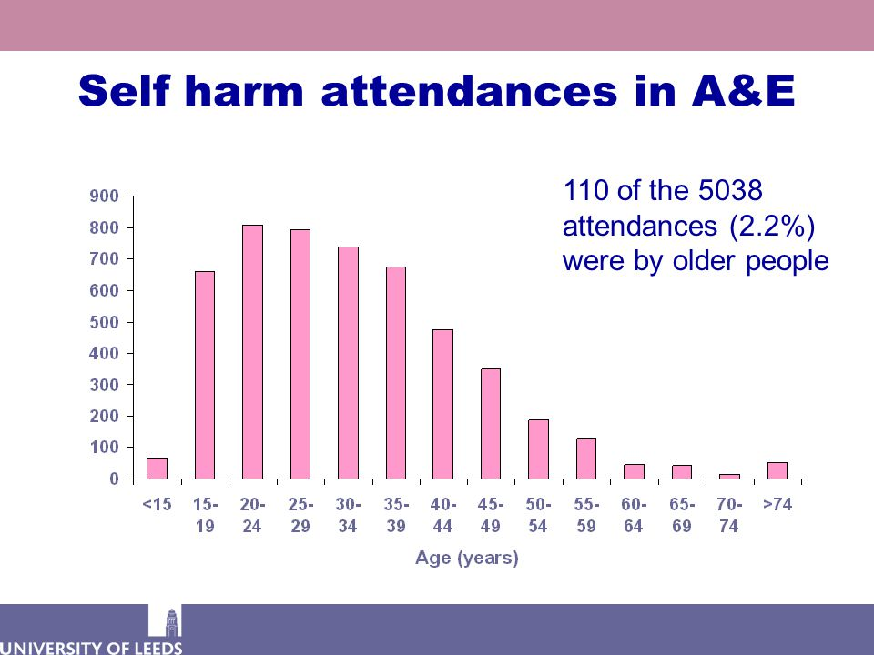Self harm attendances in A&E 110 of the 5038 attendances (2.2%) were by older people