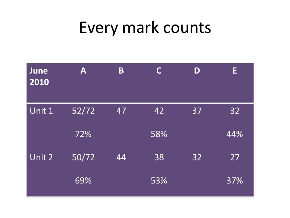 Every mark counts