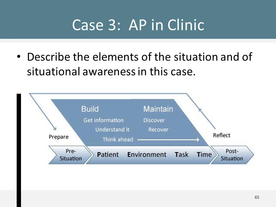 Describe the elements of the situation and of situational awareness in this case. Case 3:AP in Clinic 65