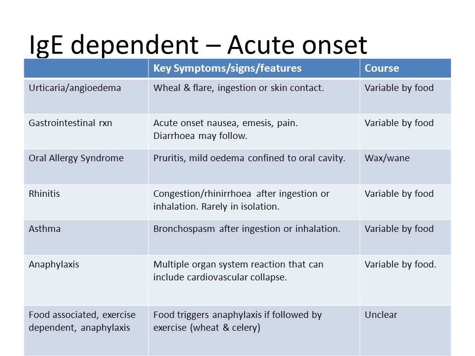 IgE dependent – Acute onset Key Symptoms/signs/featuresCourse Urticaria/angioedemaWheal & flare, ingestion or skin contact.Variable by food Gastrointe