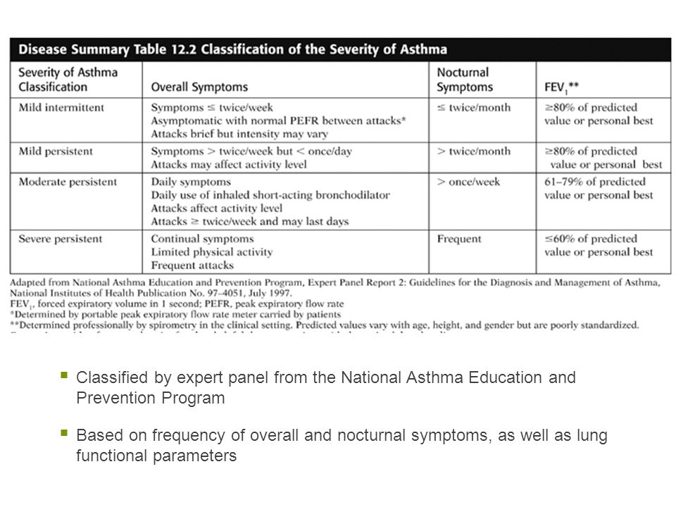  Classified by expert panel from the National Asthma Education and Prevention Program  Based on frequency of overall and nocturnal symptoms, as well